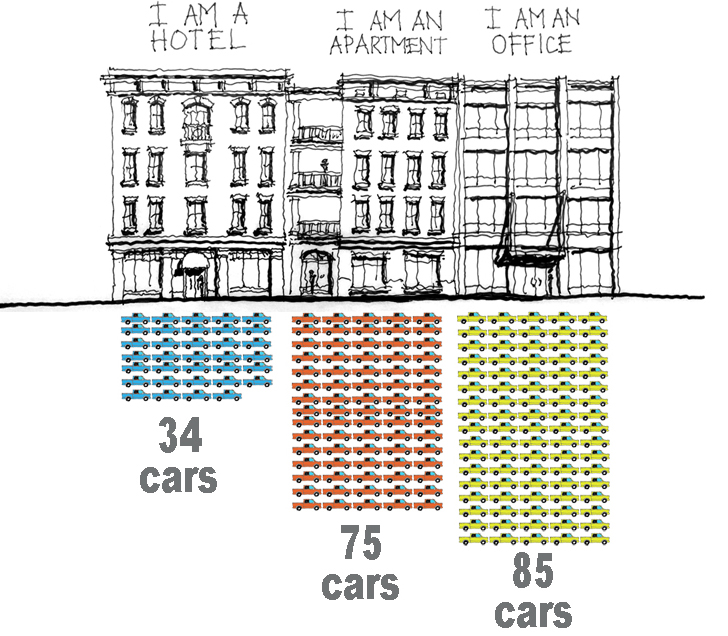 A comparison of a 50,000 sf hotel, a 50,000 sf apartment building and a 50,000sf office.