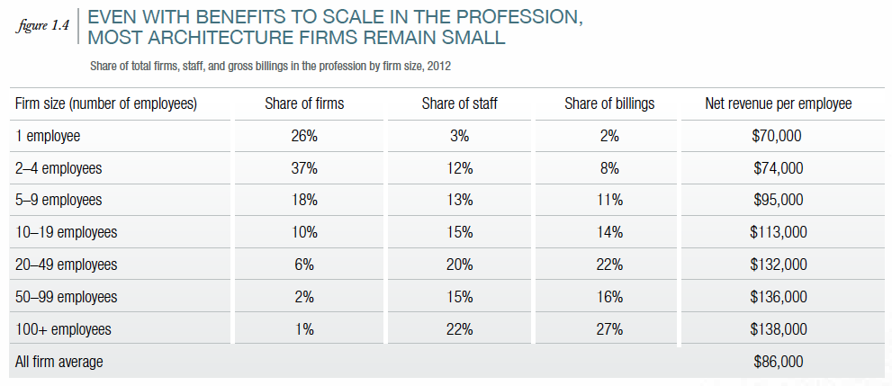 Figure 1.4 from the 2012 AIA Survey Report on Firm Characteristics. For a link to that report:  http://www.bsdsoftlink.com/legacy/manufacturers/2012_AIA_firm_survey_report.pdf