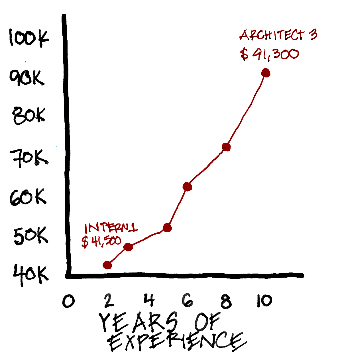 Figure 5.1 - Architecture Salary Graph - Graph created using data from the 2015 AIA Compensation Survey Salary Calculator.  The published version of this book will feature many hand drawings.