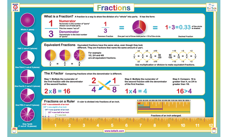 fractions_front450x750__29791.1447954808.1280.1280.jpg