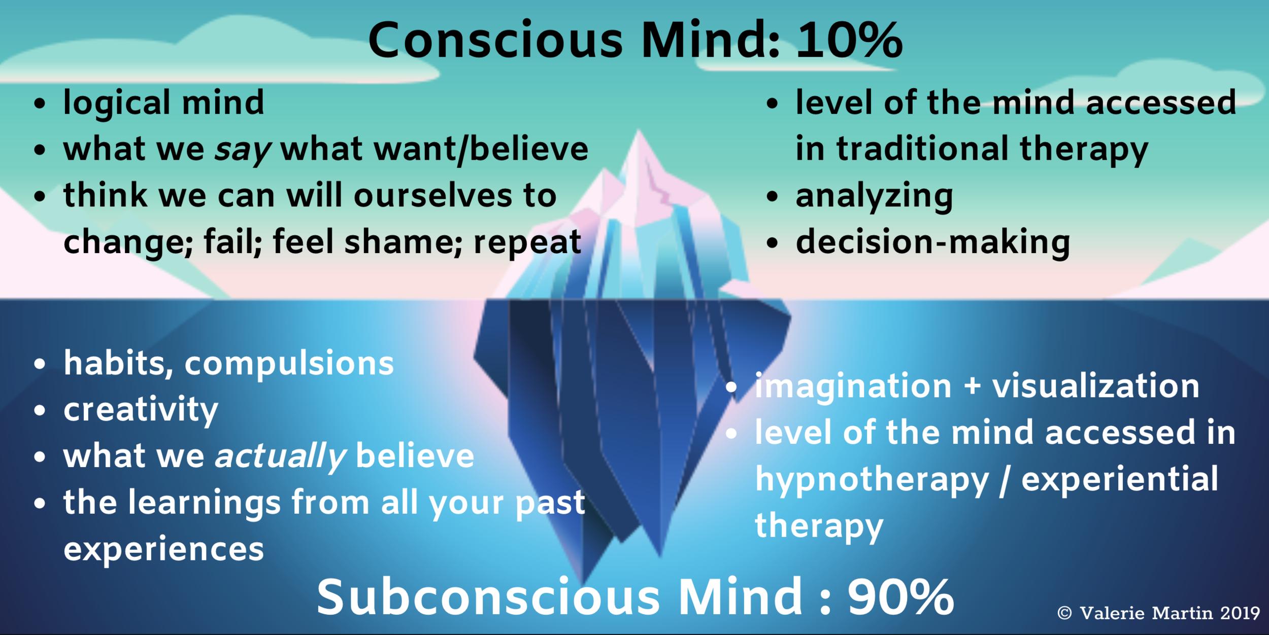 conscious-subconscious-mind-hypnotherapy-nashville
