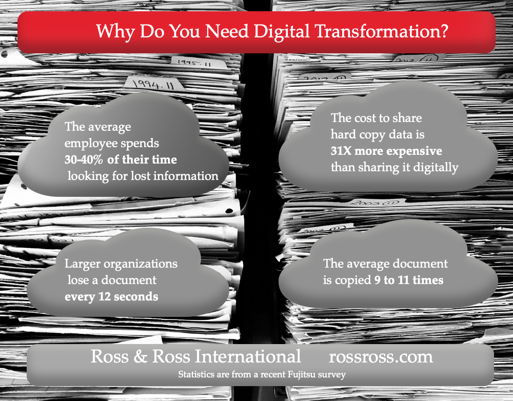 Infographic Ross & Ross International Fujitsu Paperstream Study stacks of paper 1000.png