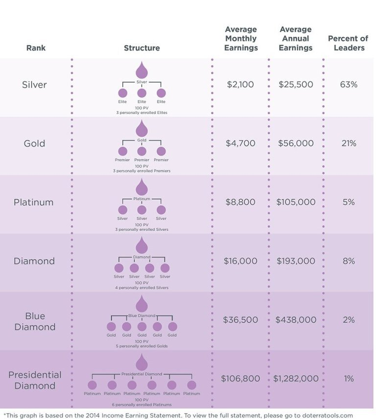 doterra income-earning wellness advocate