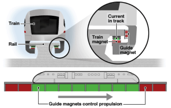 Will trains of the future use the power of magnetism for propulsion?