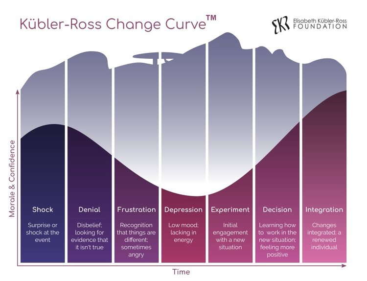 Although the five stages originated with patients in the grieving process, the Kübler-Ross Change Curve has been applied to other contexts such as employees undergoing change management at corporations. Note that this model shows different stages than the five described above. (Image: Elisabeth Kübler-Ross Foundation )