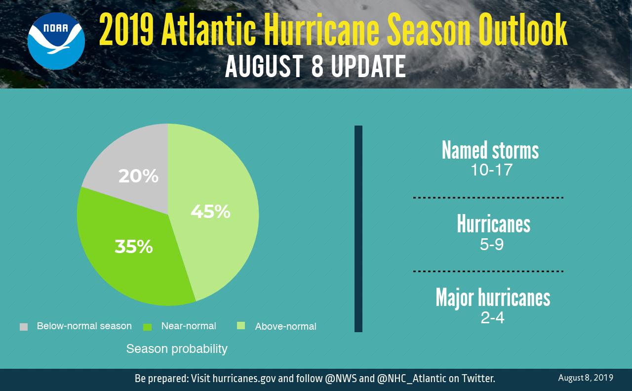 Atlantic update pie chart 2019.png