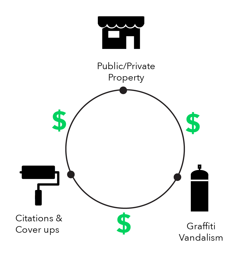 graffiti problem graphic-02.png