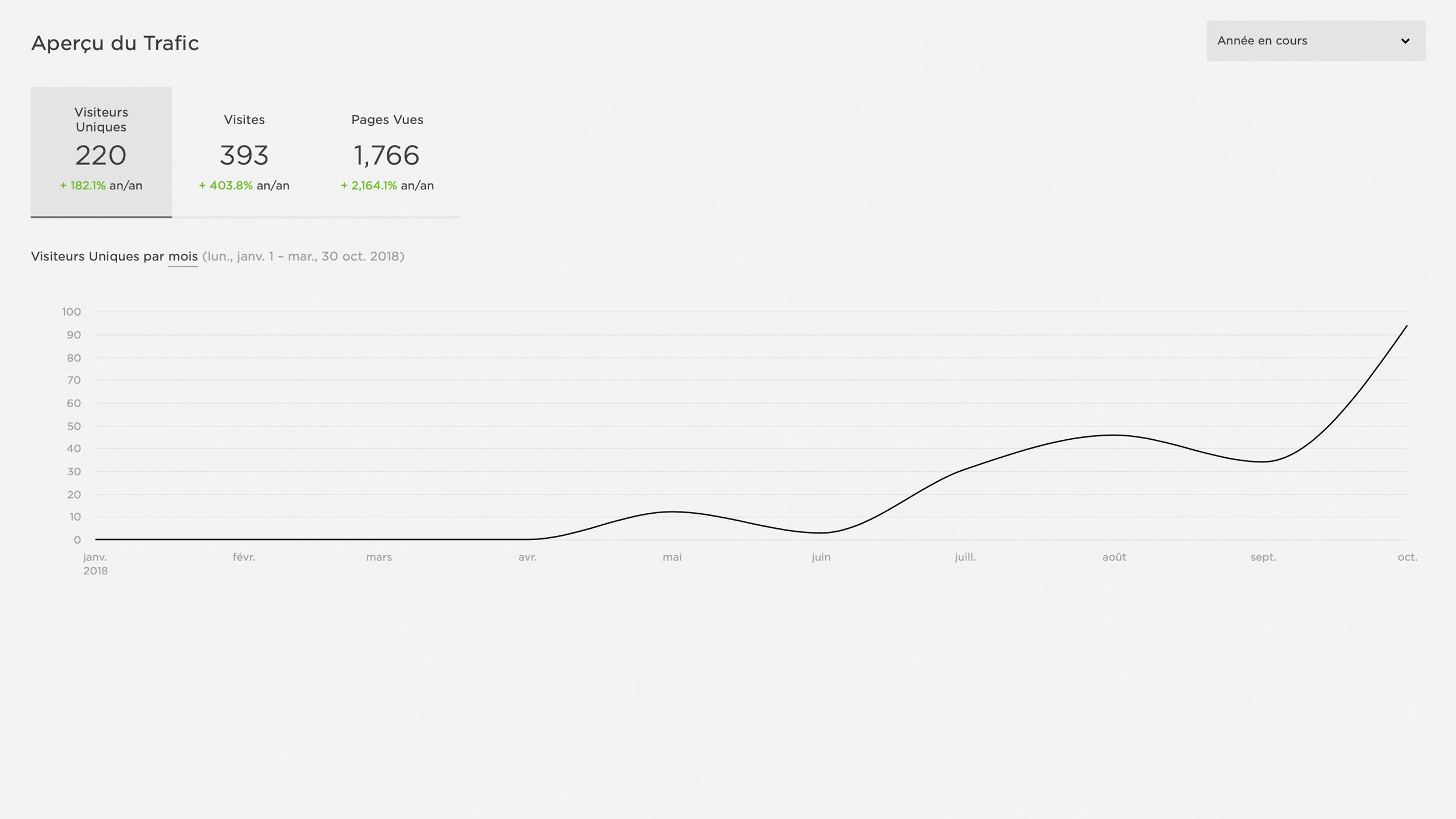 Statistiques du trafic d'Influenz  /  Visiteurs uniques