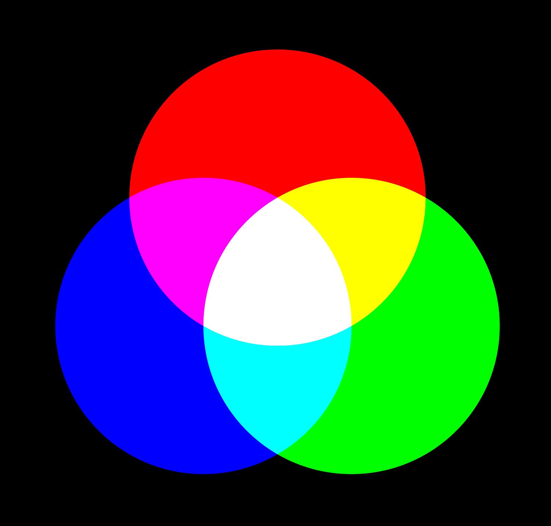 Synthèse «additive» des couleurs   Modèle «RVB» : Rouge / Vert / Bleu