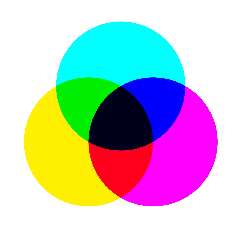 Synthèse «soustractive» des couleurs Modèle «CMJN»:  Cyan / Magenta / Jaune / Noir