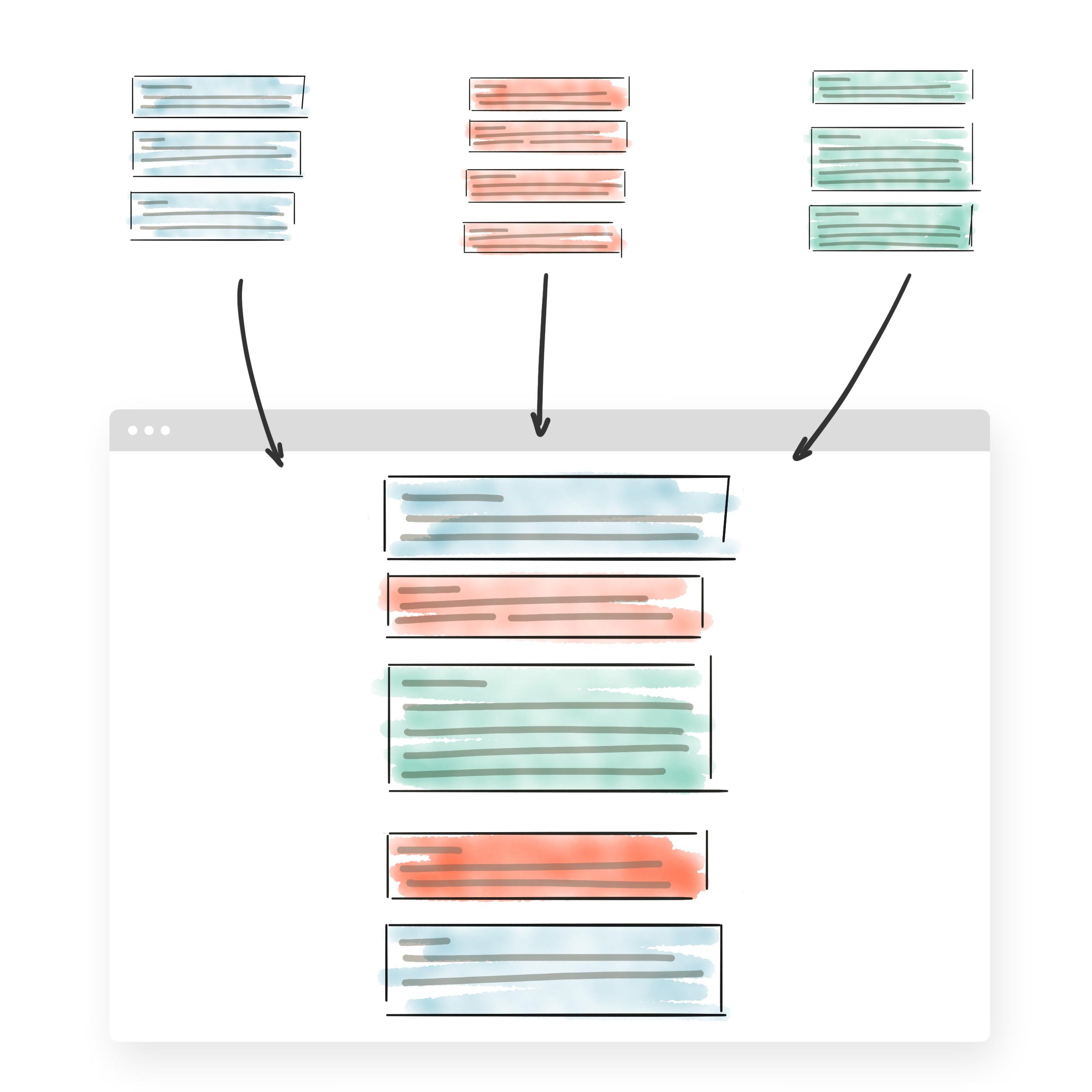 Toutes les nouvelles publications des sites A, B et C sont regroupées au même endroit, à l'aide d'un lecteur RSS.