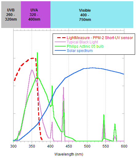Spectral response of thesensor, and the emission characteristics of a range of suitable light sources.