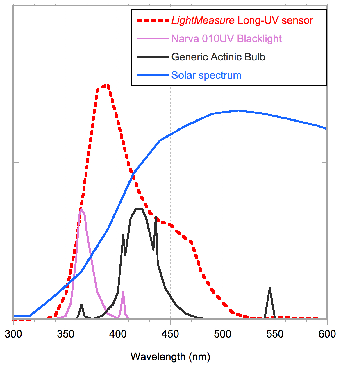 Spectral response of the sensor, and the emission characteristics of a range of suitable light sources.