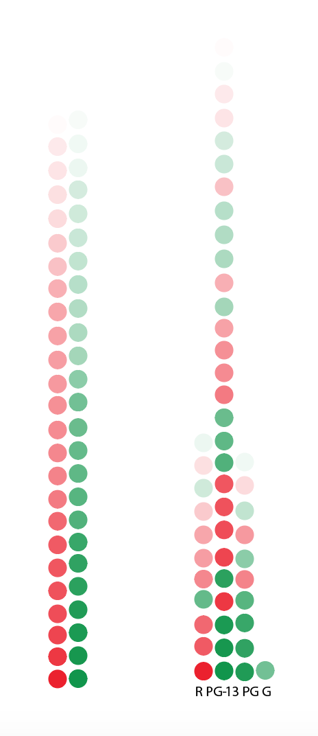 (Left) The horizontal axis and color depicted the pass/fail status of the Bechdel Test while the vertical axis and opacity depicted the gross. (Right) I changed the horizontal axis to show the MPAA ratings. I did not find a way to show genres at this point.