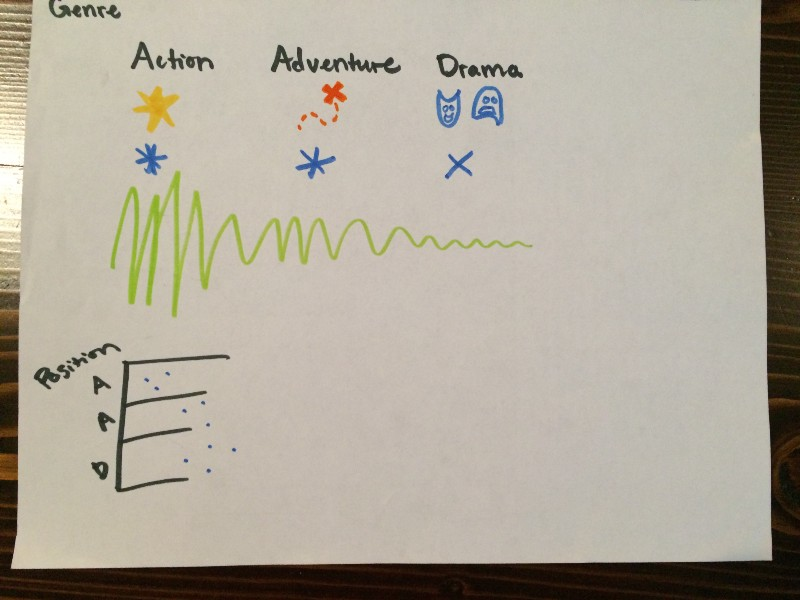 Here are some ideas of how to portray genre using color, icons, rhythm, and position.