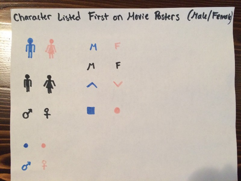 I brainstormed ideas of how to represent males and females using colors and symbols.