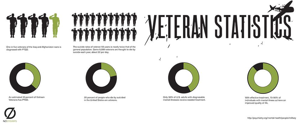 veteransinfographic.jpg