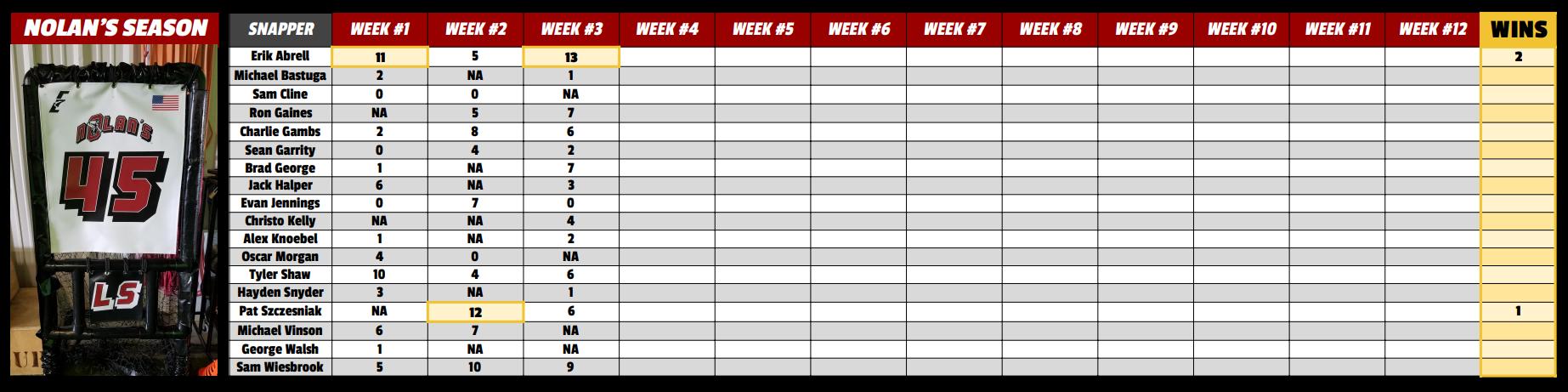 Nolan's Season Leaderboard Week 3.PNG