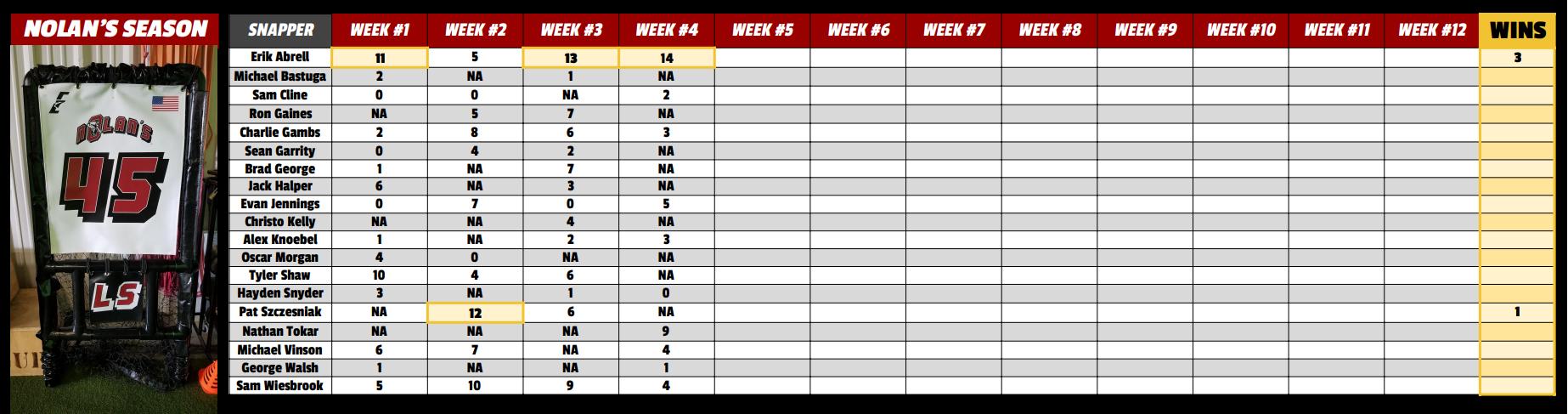 Nolan's Season Leaderboard Week 4.PNG