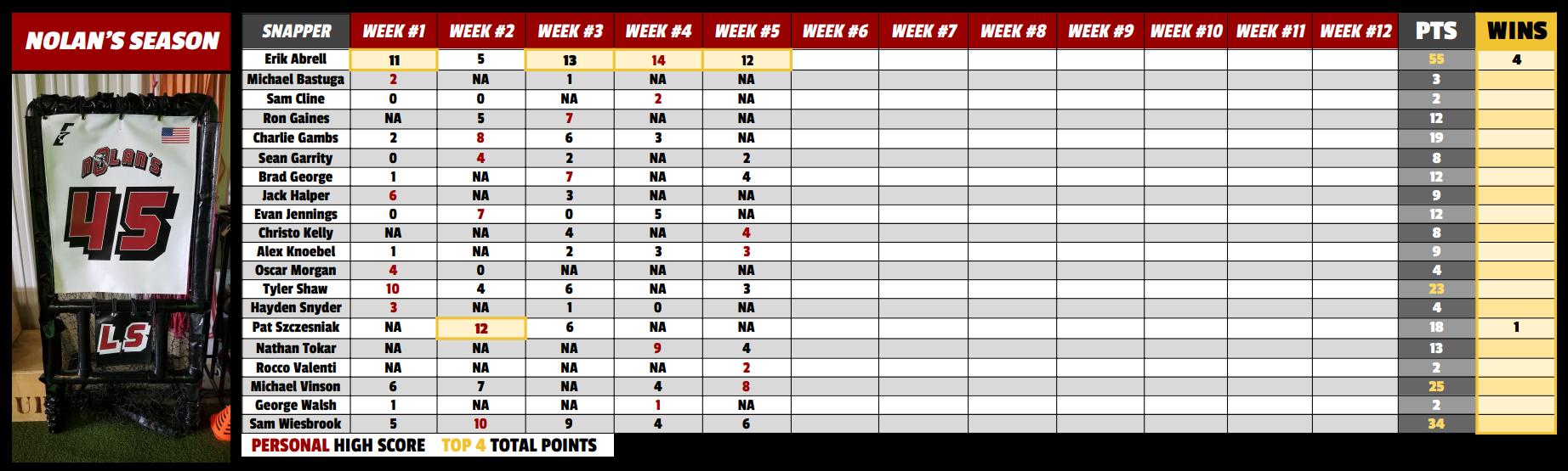 Nolan's Season Leaderboard Week 5.PNG