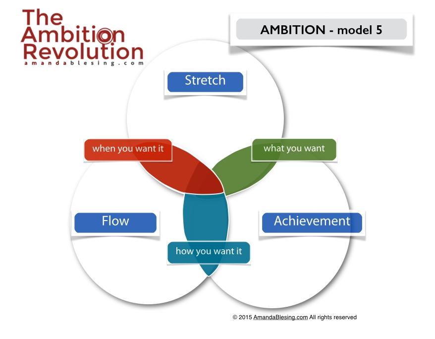 Stretch_Achievement_flow.jpg