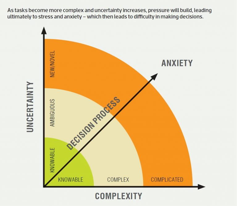 Complexity vs Uncertainty