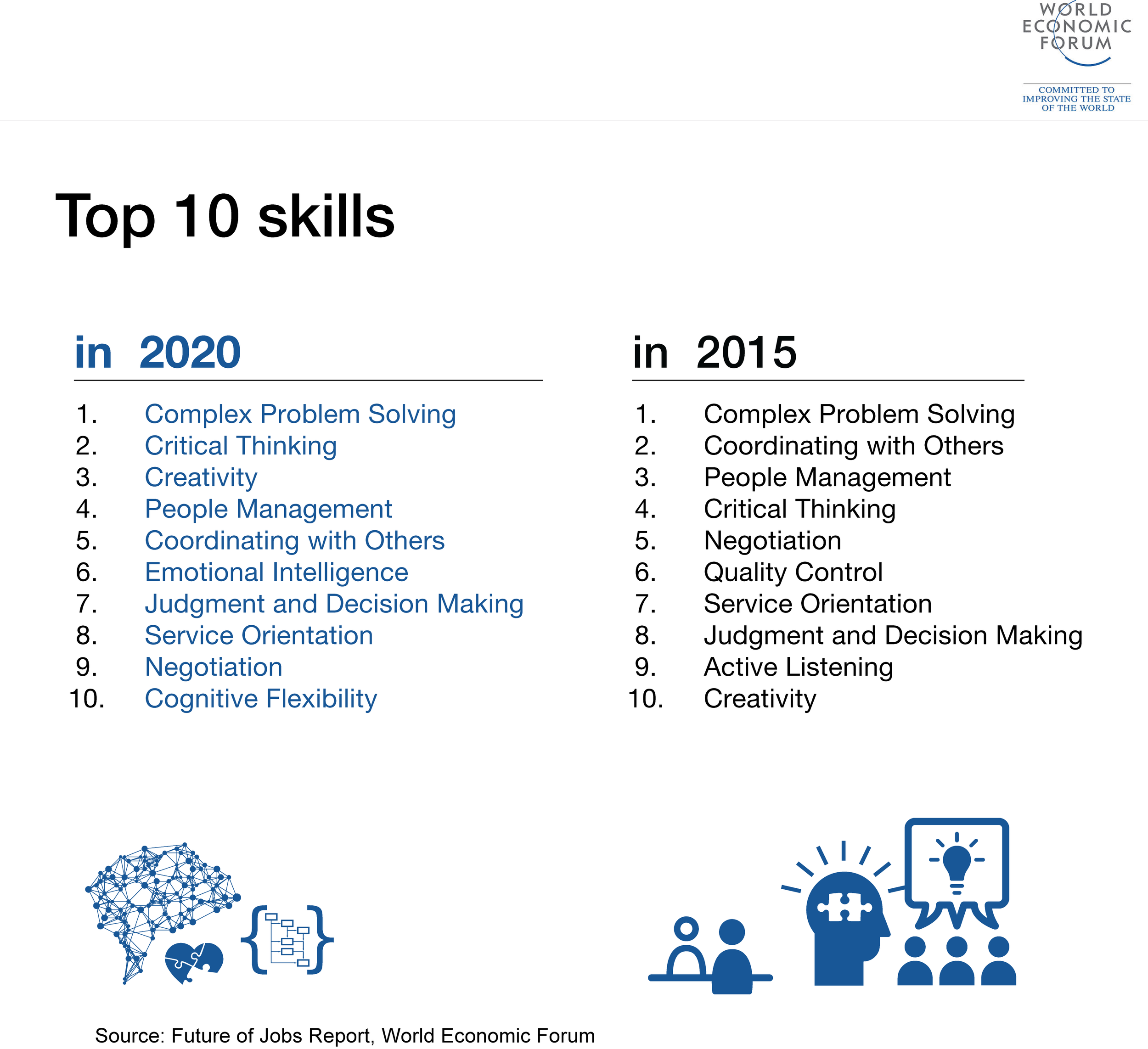 Future_of_Jobs_Top_10_Skills_World_Ecoomic_Development_Forum.png