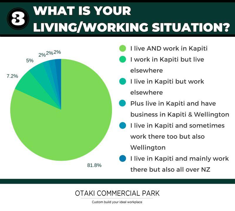 Kapiti survey living situation.jpeg