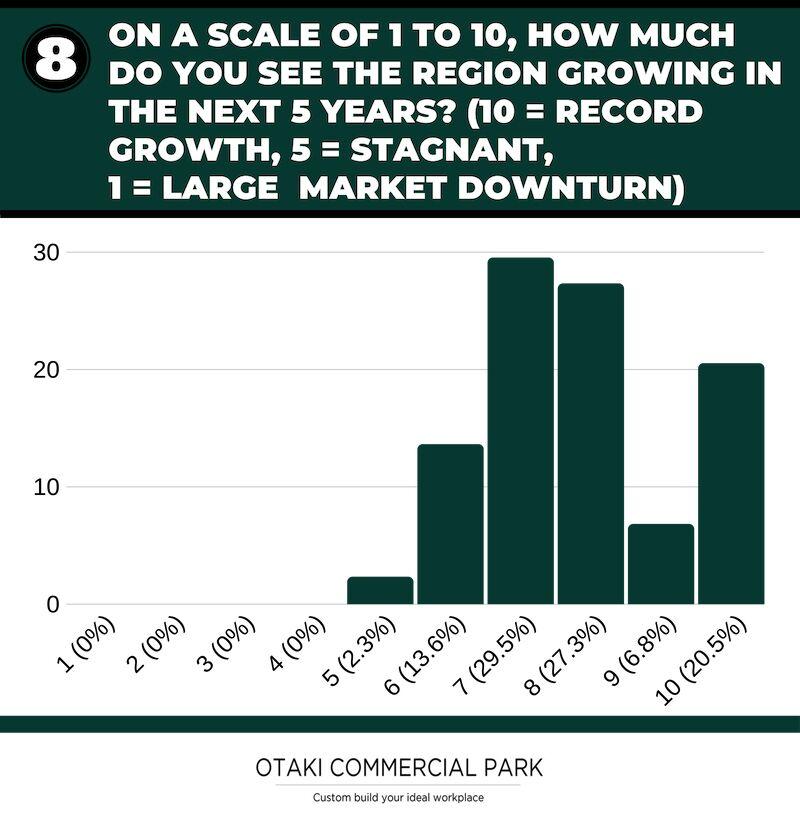 Predicted growth kapiti business.jpeg