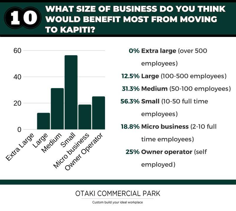 Best business size for kapiti survey question