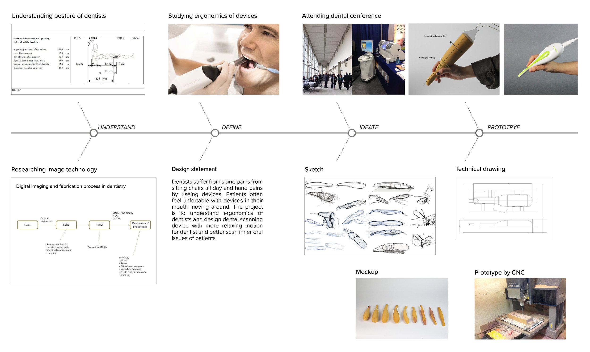 UX Research_dental.jpg