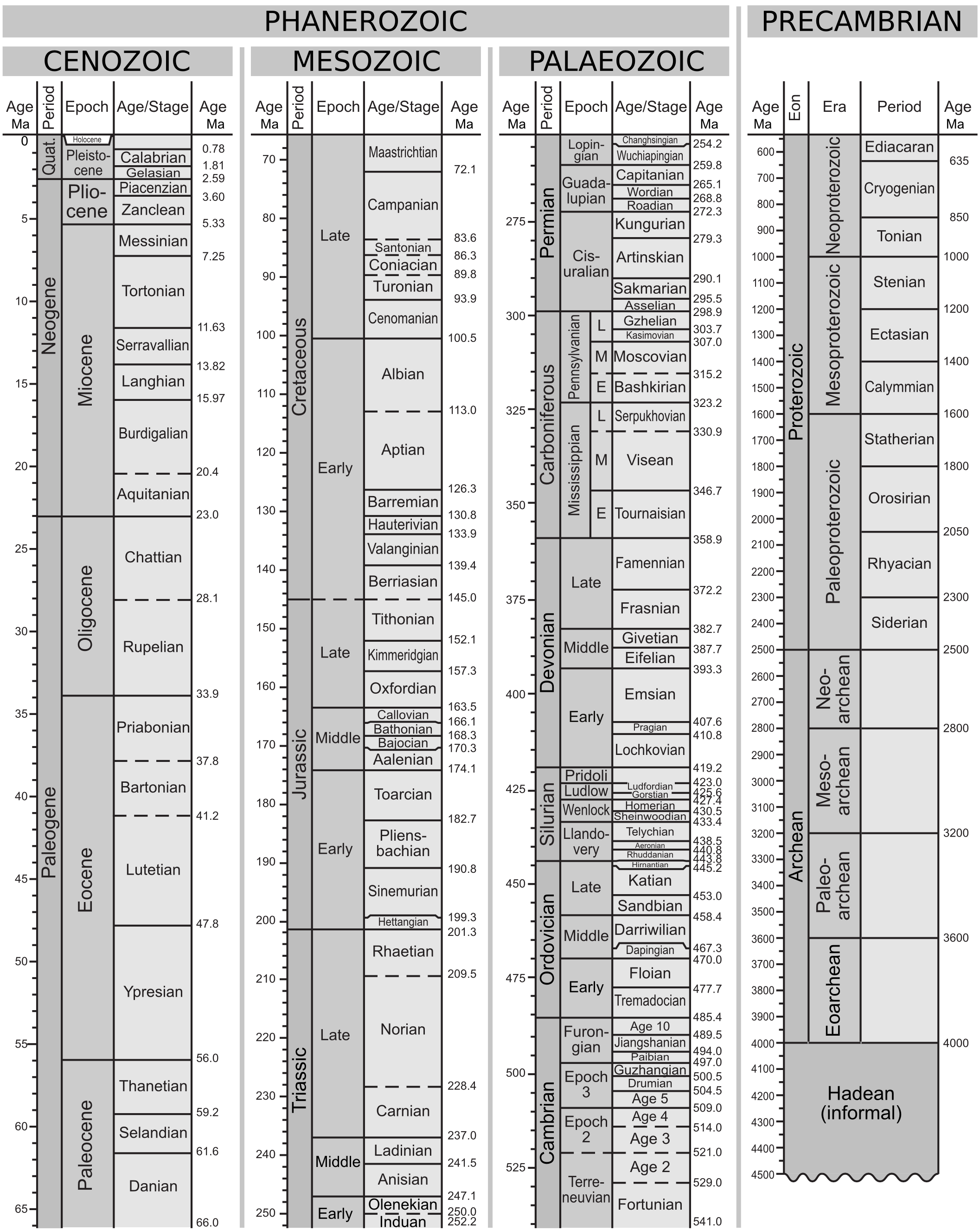Figure 1. The Geologic Time Scale 2012.