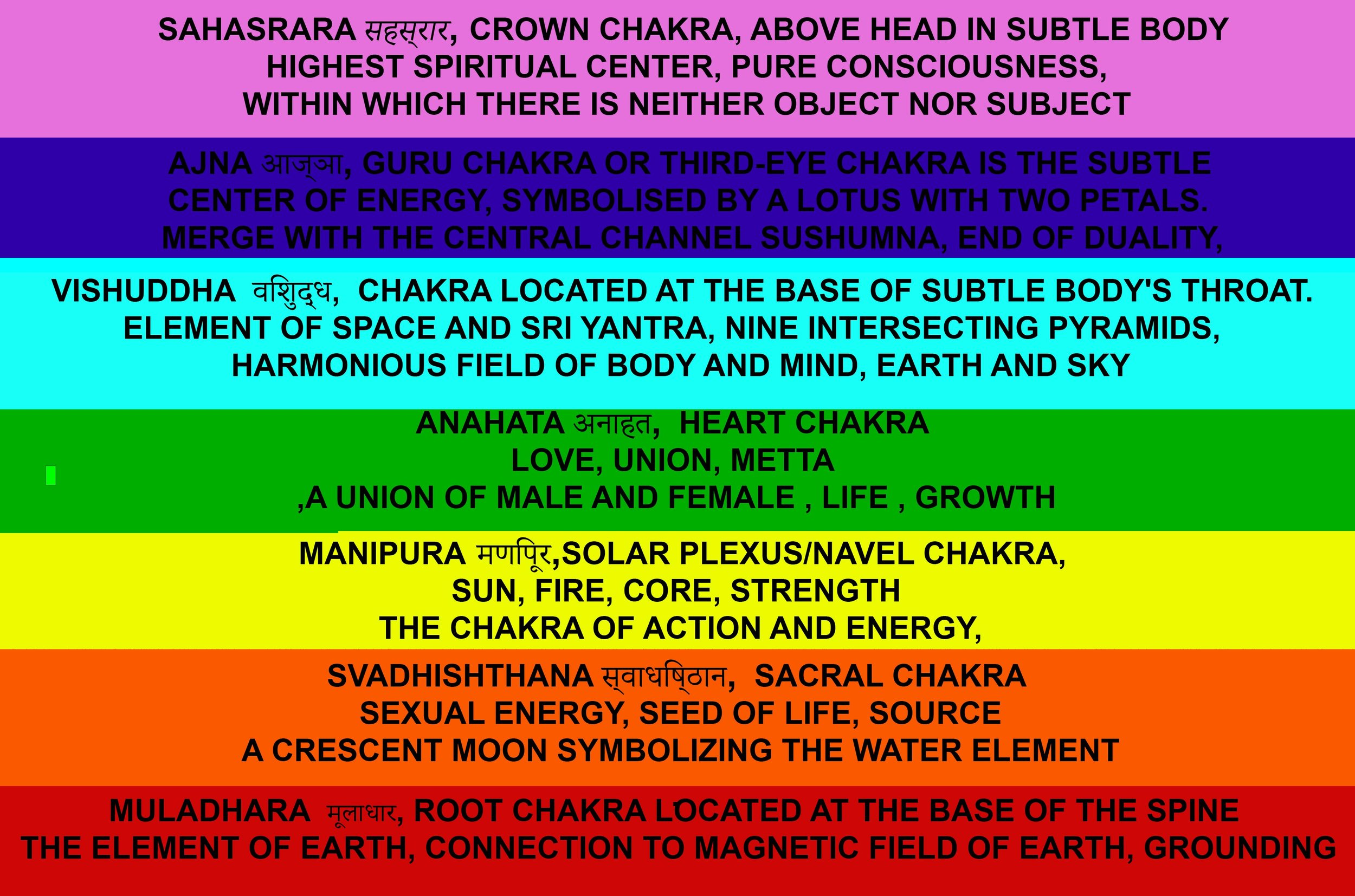 CHAKRAS_DESCRIPTION_FLAT.jpg