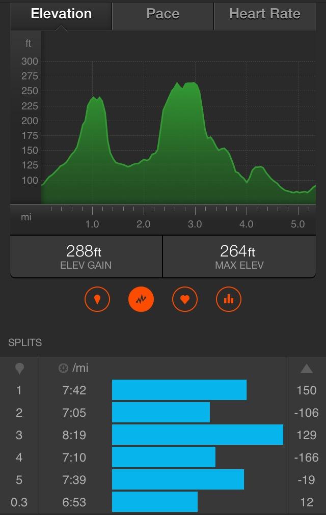 Strava data: 5.34 miles in 40:17