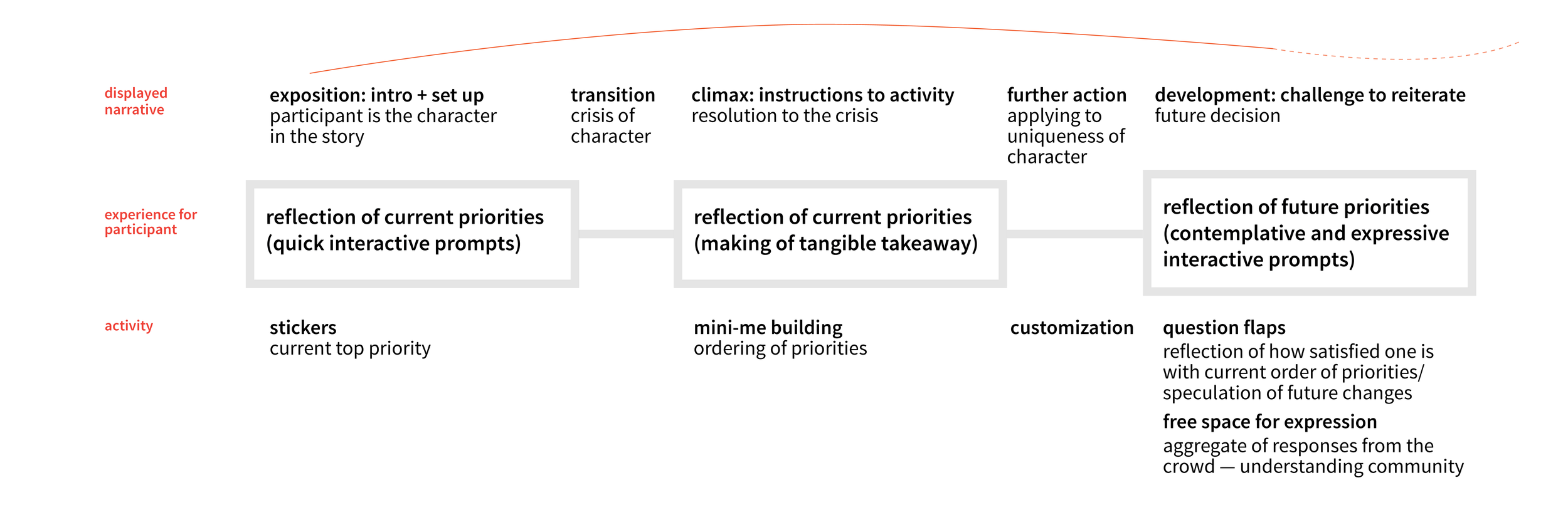 Design of overall narrative arc and experience