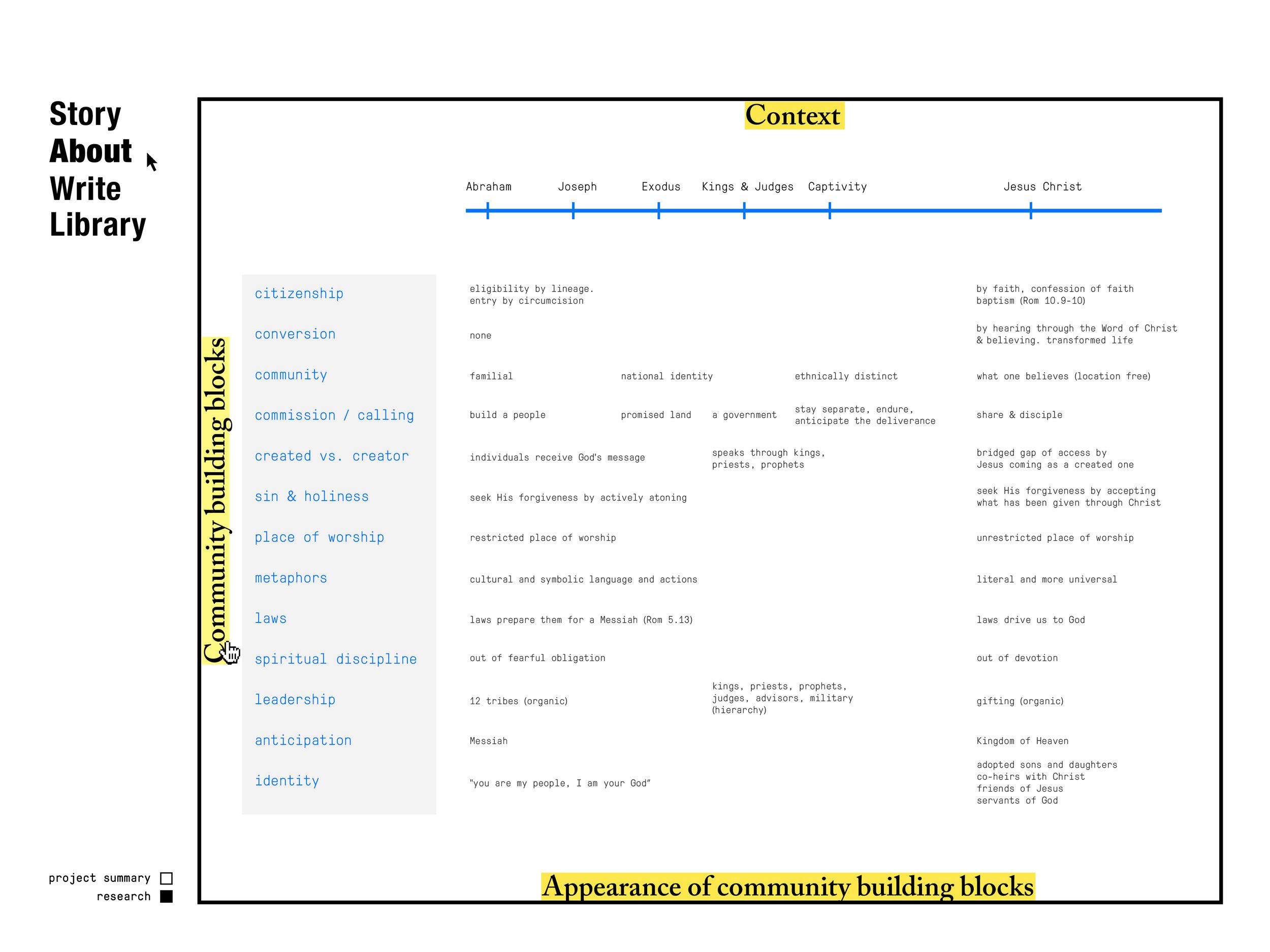 FinalScreens_CommunityStructure-13.jpg