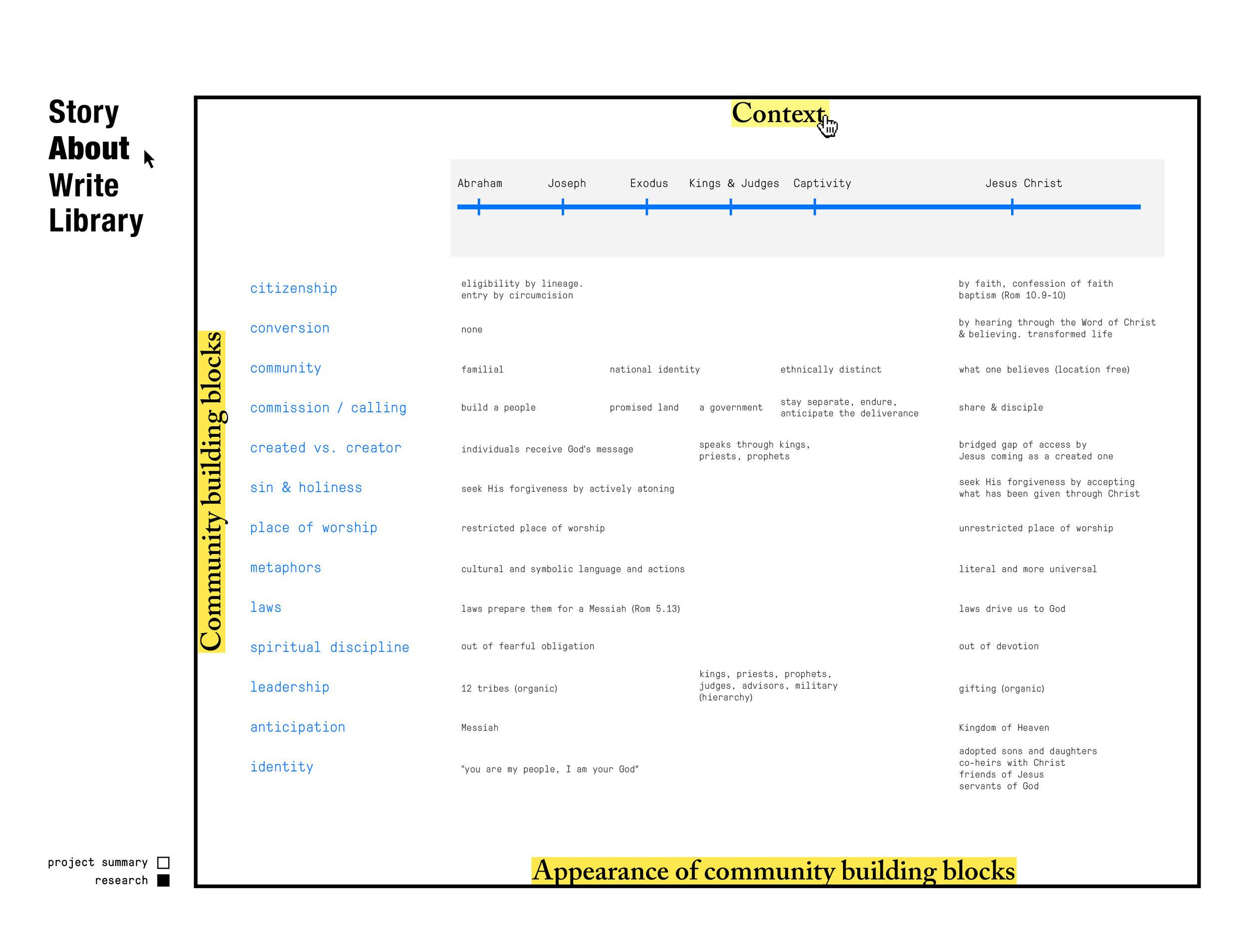 FinalScreens_CommunityStructure-14.jpg