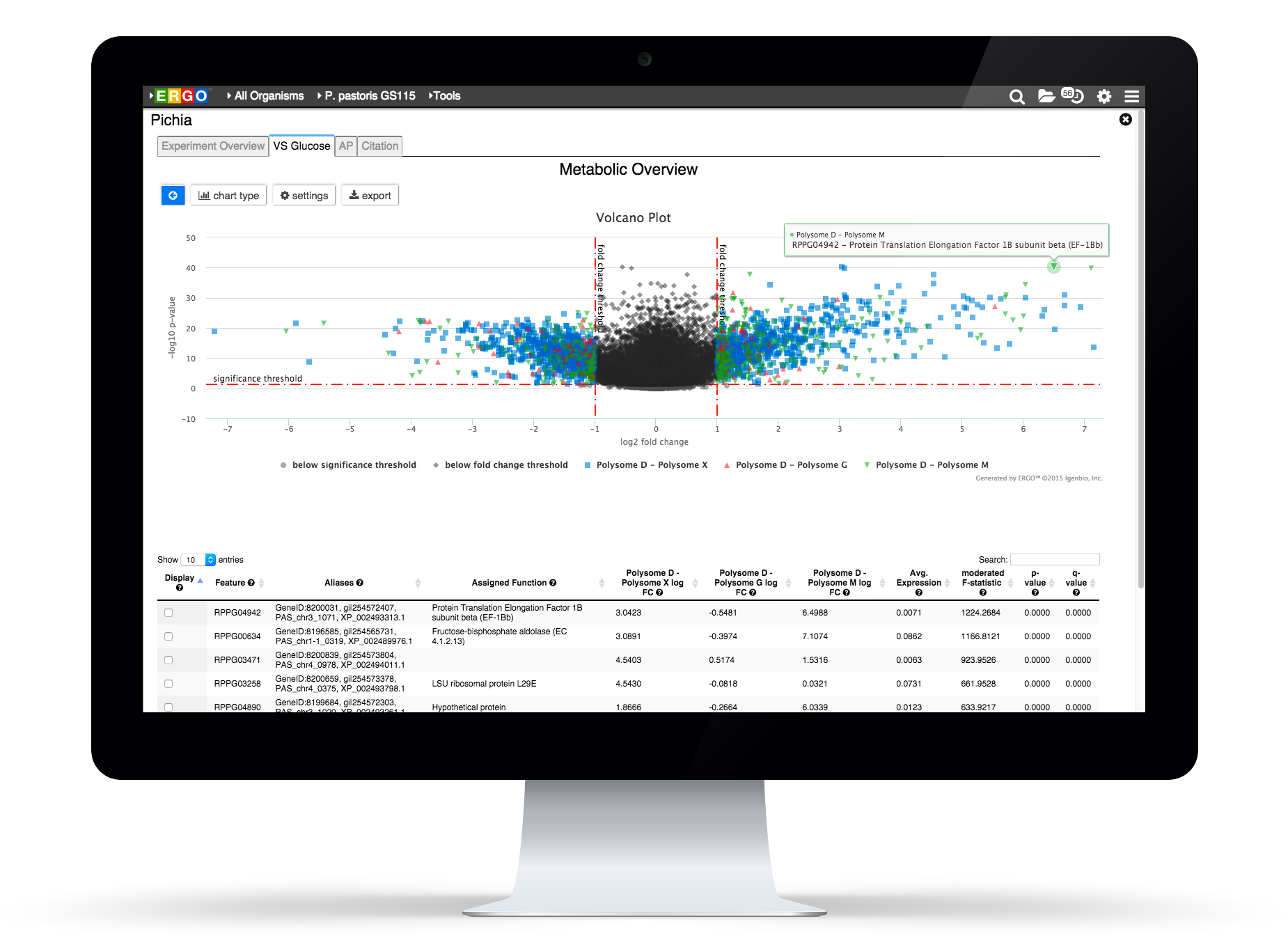 Learn more about RNA-Seq Analytics in ERGO 2.0.