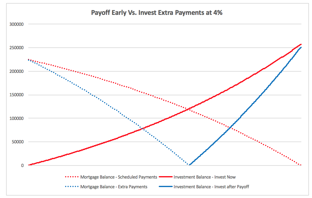 Payoff Early vs. Invest at 4%