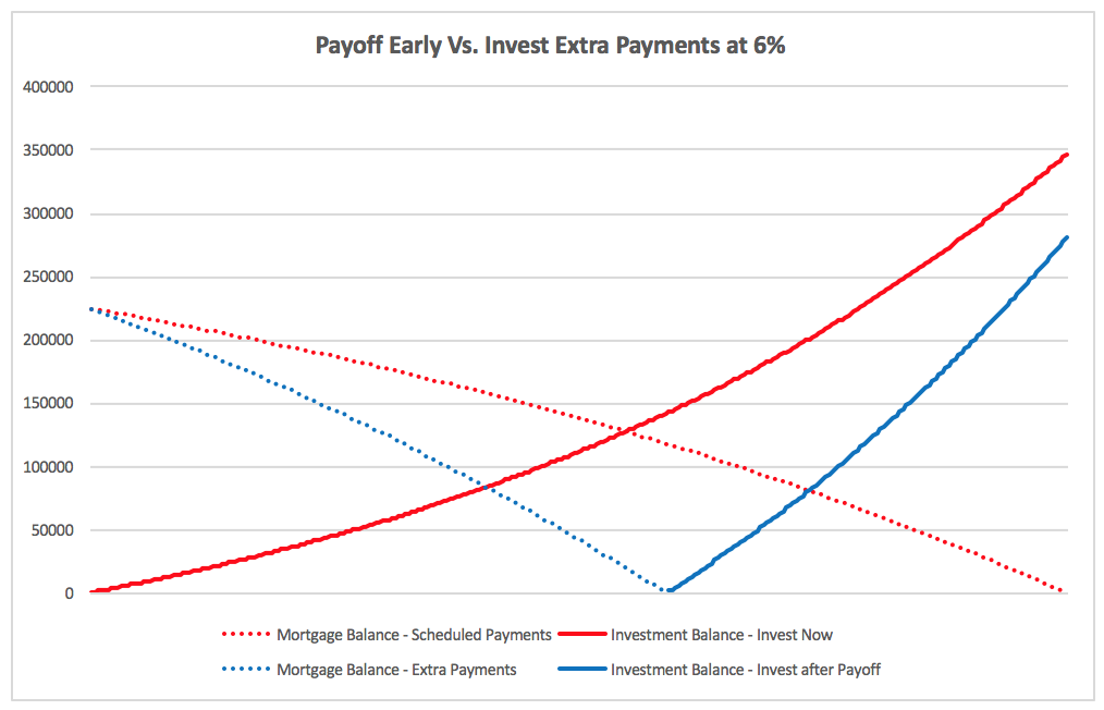 Payoff Early vs. Invest at 6%