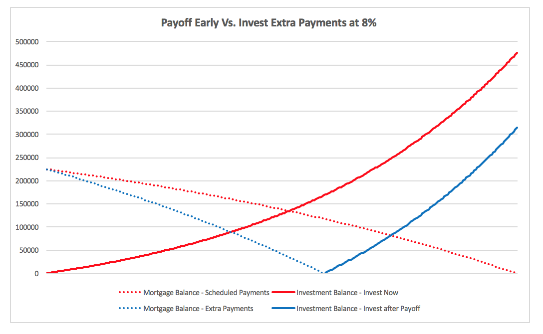 Payoff Early vs. Invest at 8%