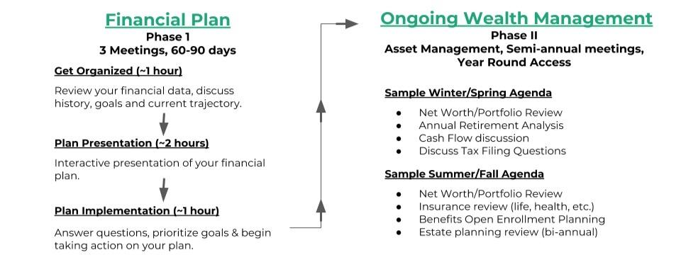 Financial%2BPlanning%2BProcess