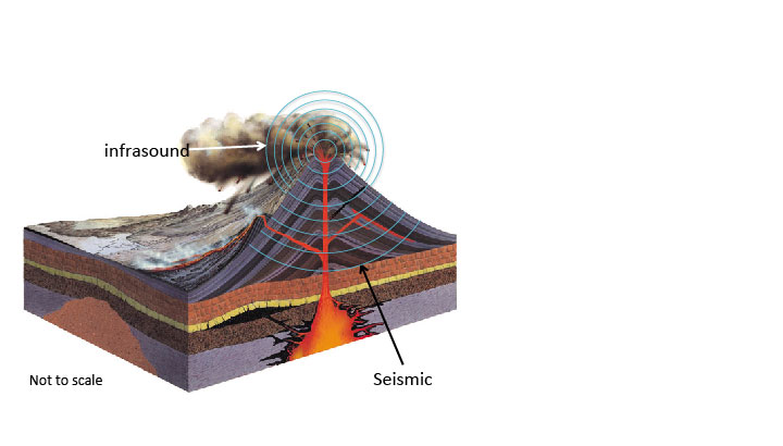 Diagram demonstrating seismic and infrasonic waves produced by a volcano,  altered from original: http://www.oocities.org/geography_rocks/physical.html
