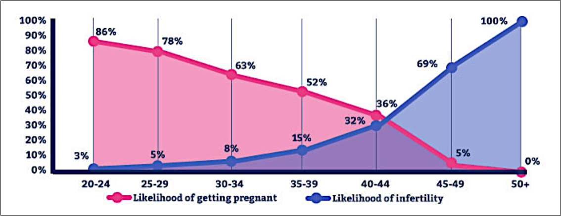 Optimizing Natural Fertility. Fertil Steril 2008; 90:S1-6.