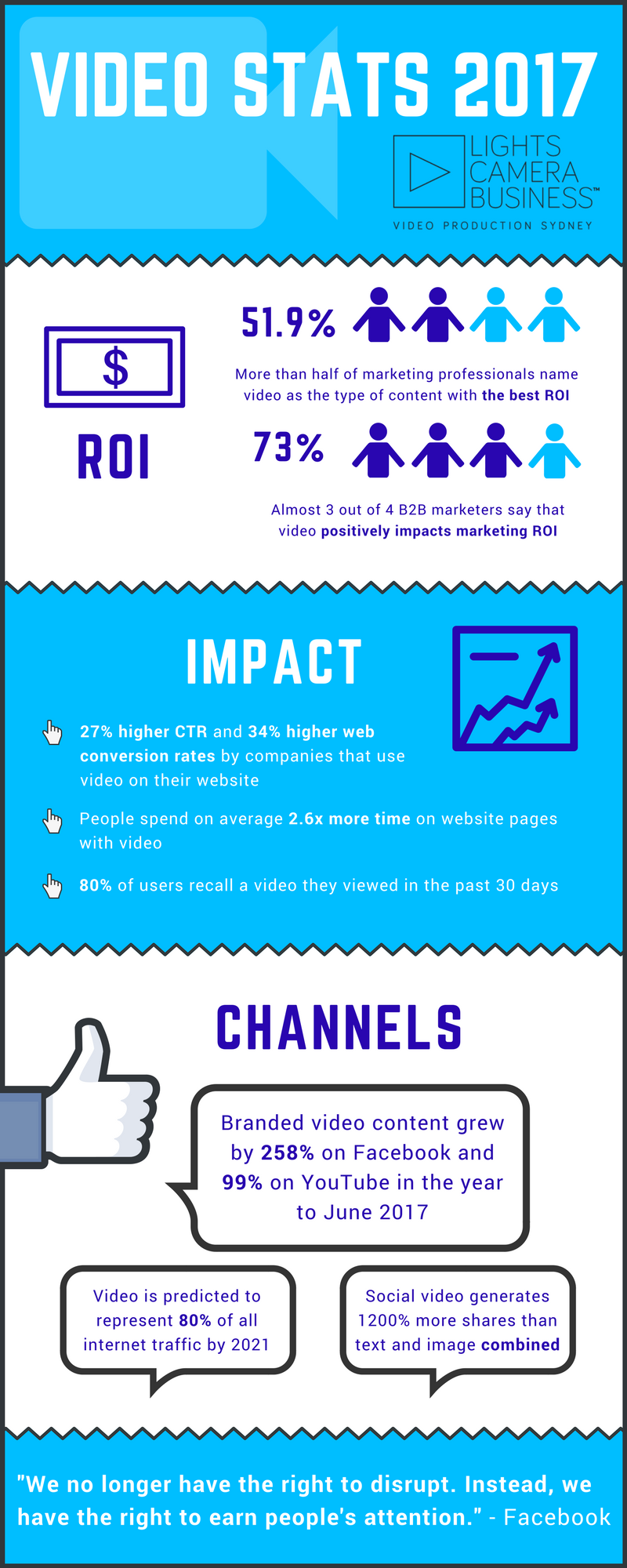 Video marketing infographic 2017