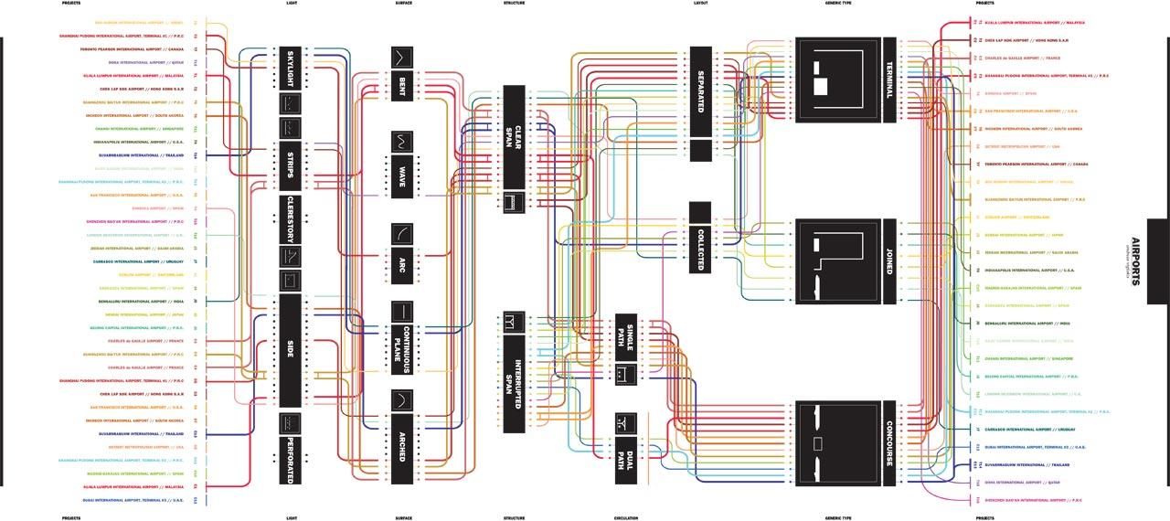 Andreas Viglakis, Tree RelationshipDiagram Contemporary Airports