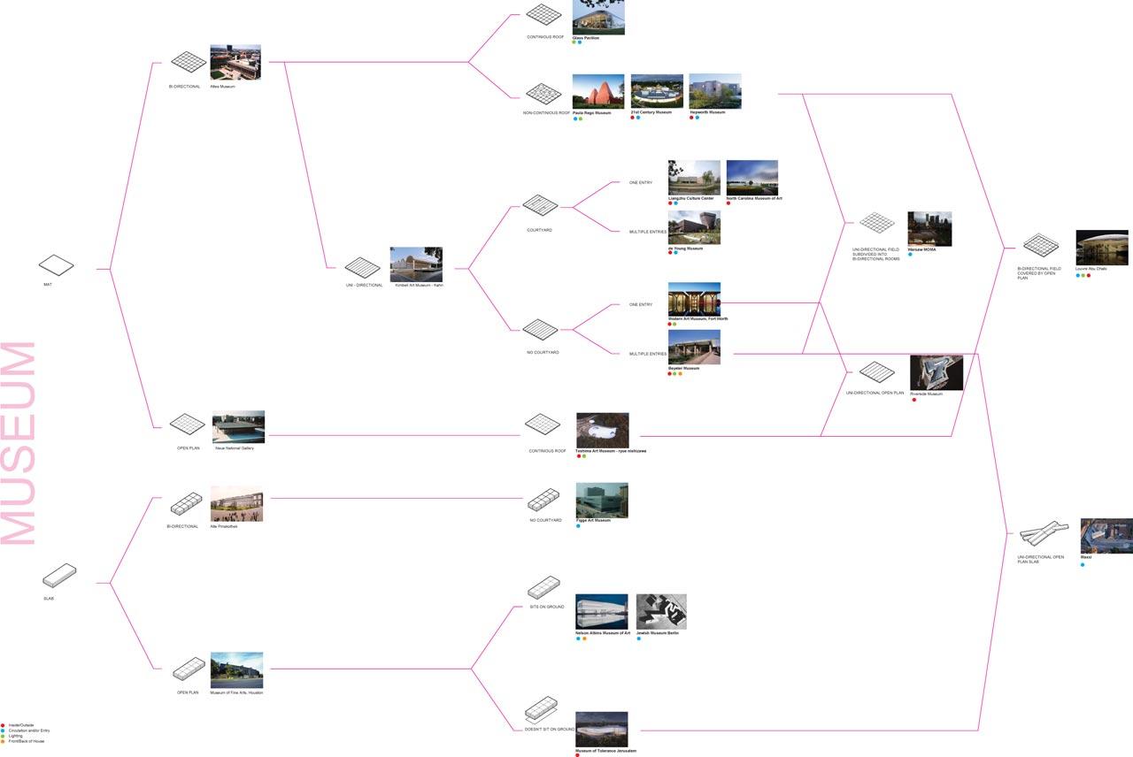 Drew Cowdrey, Contemporary Museum Tree Diagram