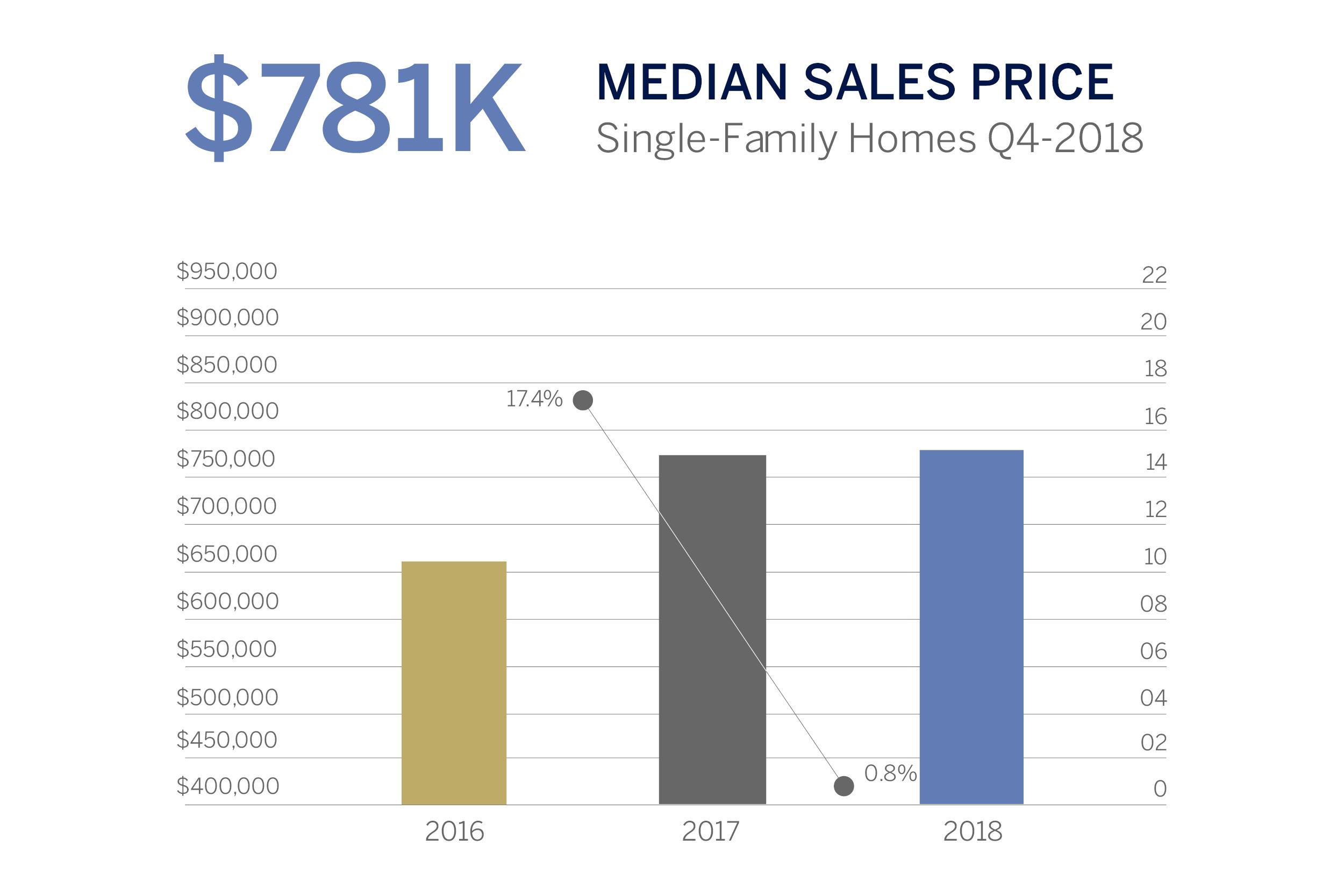 Median Sales Price.jpg
