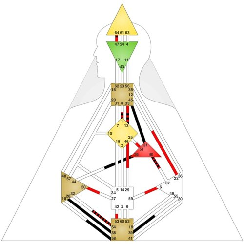 Sandra's Chart. Direct Identity-Throat & Will-Throat Connections