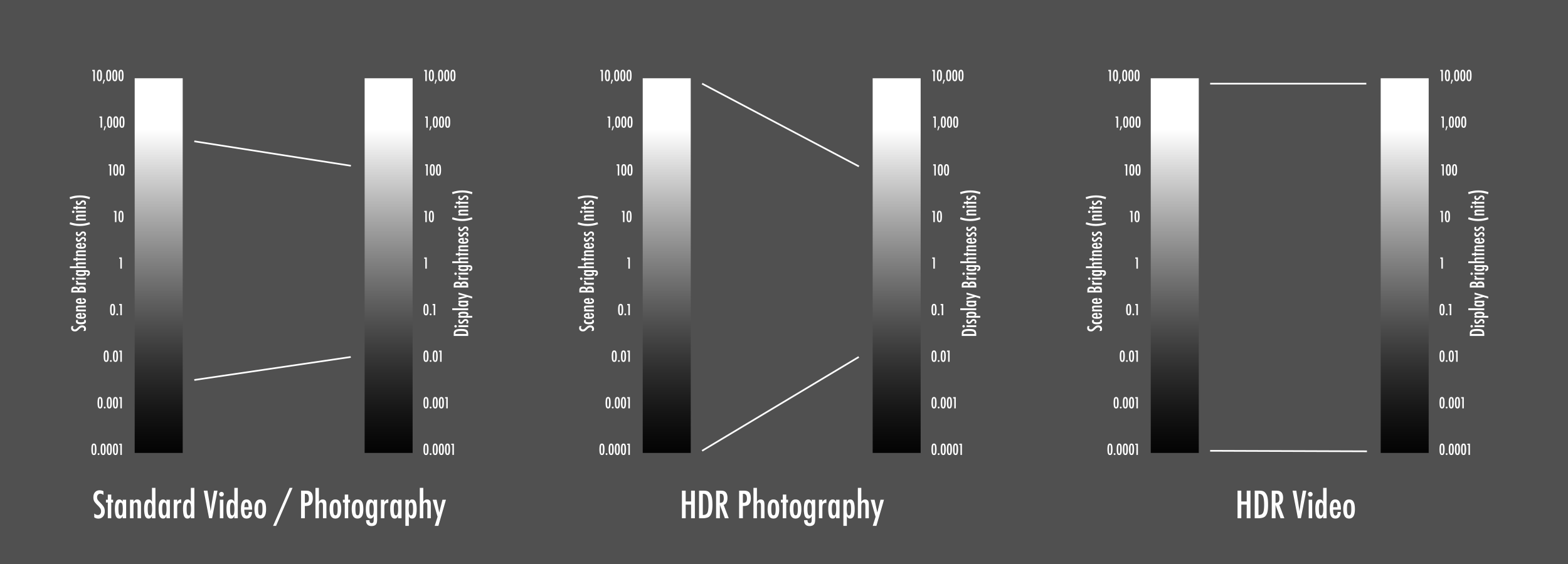 Standard Video / Photography Range vs. HDR Photography vs. HDR Video Ranges